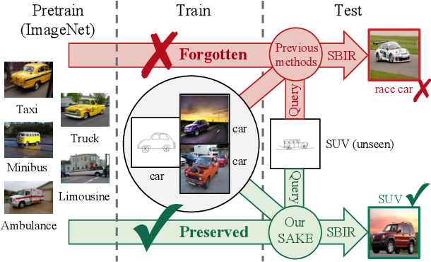 Figure 1 for Semantic-Aware Knowledge Preservation for Zero-Shot Sketch-Based Image Retrieval