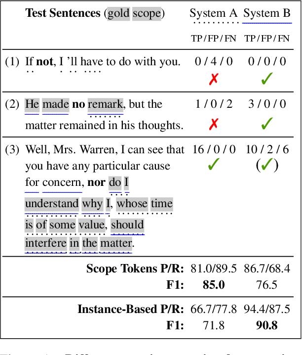 Figure 1 for Negation-Instance Based Evaluation of End-to-End Negation Resolution