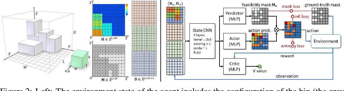 Figure 2 for Online 3D Bin Packing with Constrained Deep Reinforcement Learning