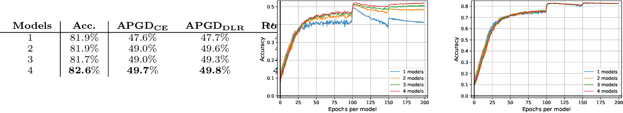 Figure 3 for Mixed Nash Equilibria in the Adversarial Examples Game