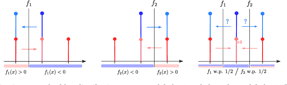Figure 1 for Mixed Nash Equilibria in the Adversarial Examples Game