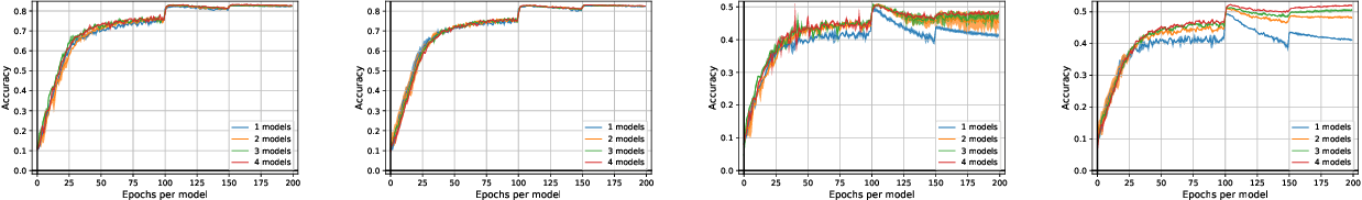 Figure 4 for Mixed Nash Equilibria in the Adversarial Examples Game