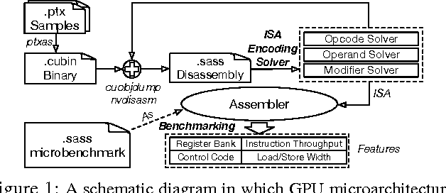 Figure 1 from Understanding the GPU Microarchitecture to