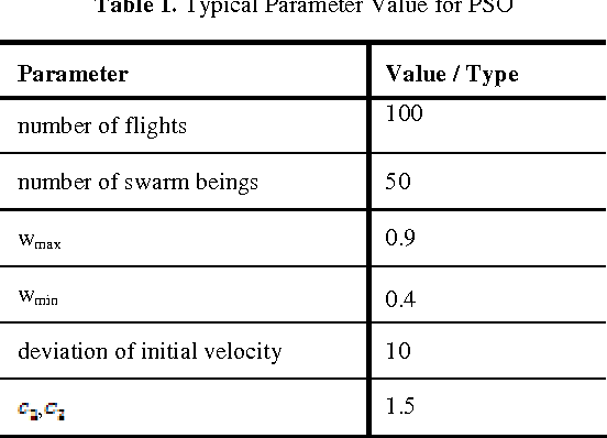 PDF] Optimal Tuning of TCSC Controller Using Particle Swarm