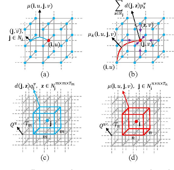 Figure 3 for Deep Learning Markov Random Field for Semantic Segmentation