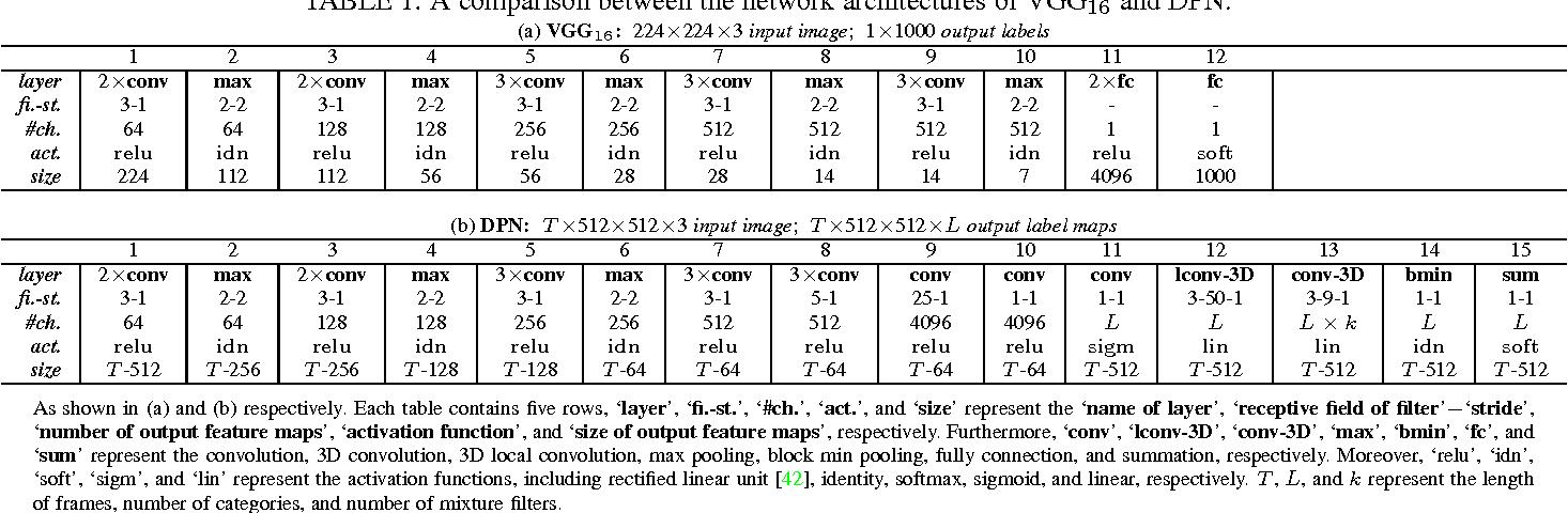 Figure 2 for Deep Learning Markov Random Field for Semantic Segmentation
