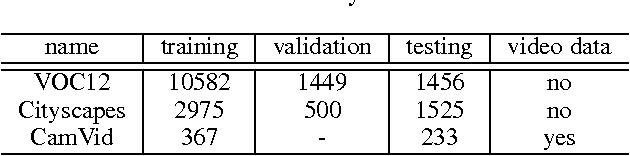Figure 4 for Deep Learning Markov Random Field for Semantic Segmentation