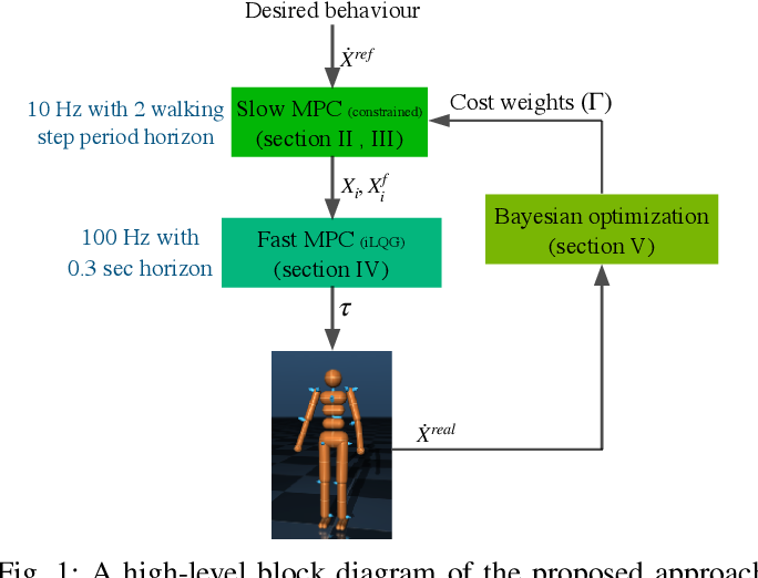 Figure 1 for Robust walking based on MPC with viability-based feasibility guarantees