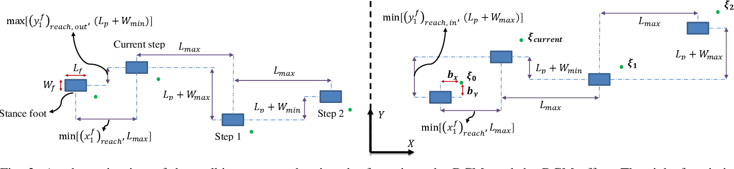 Figure 2 for Robust walking based on MPC with viability-based feasibility guarantees