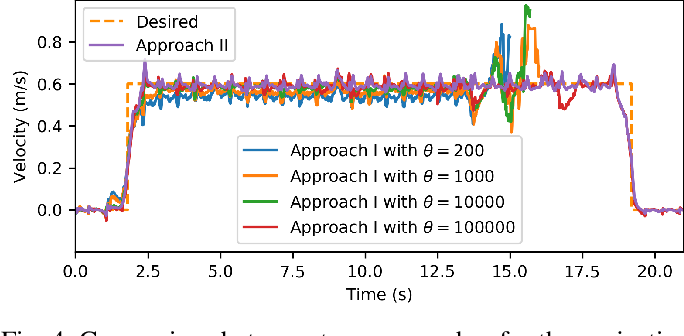 Figure 4 for Robust walking based on MPC with viability-based feasibility guarantees