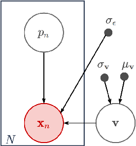 Figure 4 for Differentiable probabilistic models of scientific imaging with the Fourier slice theorem