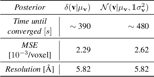 Figure 2 for Differentiable probabilistic models of scientific imaging with the Fourier slice theorem
