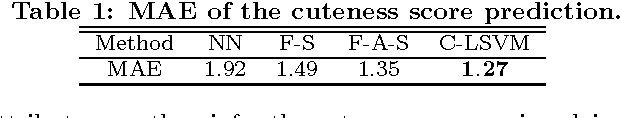 Figure 2 for Sense Beyond Expressions: Cuteness