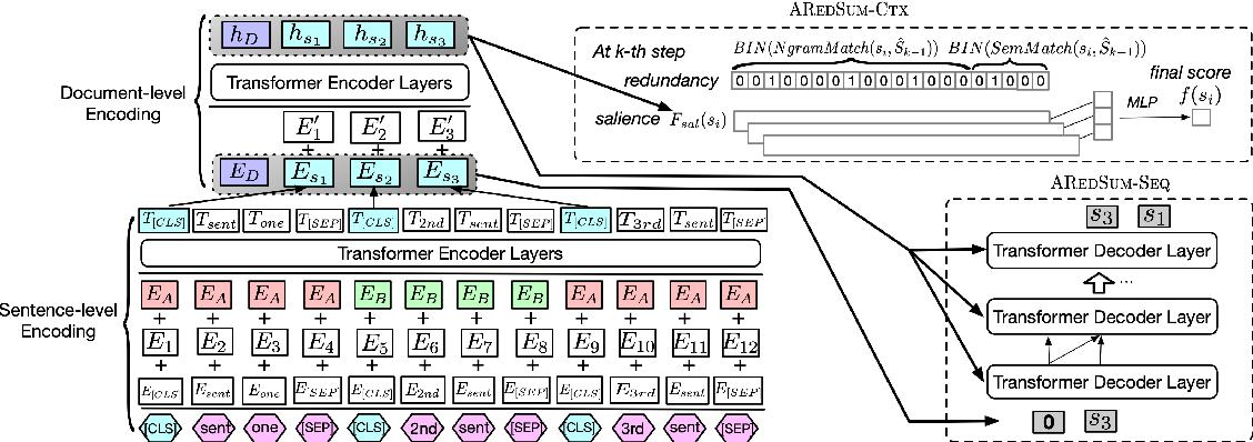 Figure 1 for AREDSUM: Adaptive Redundancy-Aware Iterative Sentence Ranking for Extractive Document Summarization