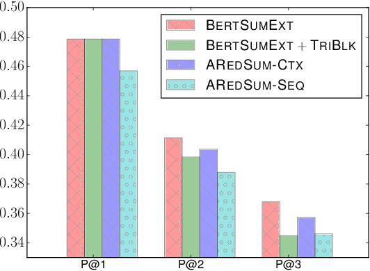 Figure 4 for AREDSUM: Adaptive Redundancy-Aware Iterative Sentence Ranking for Extractive Document Summarization