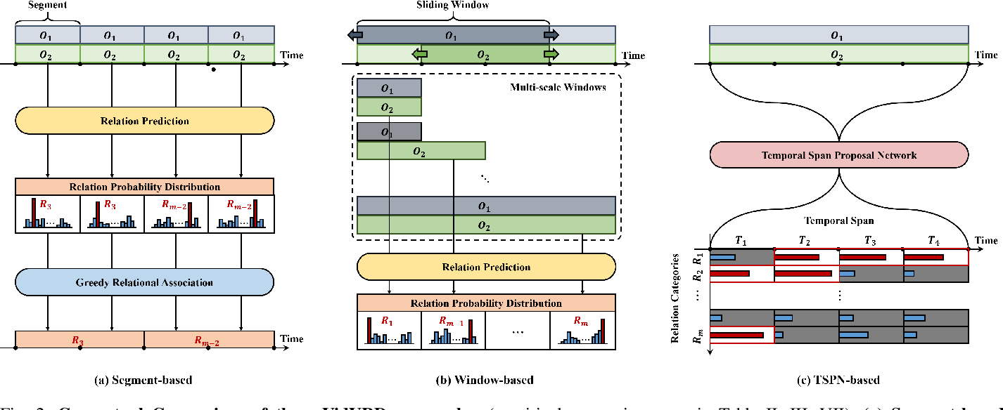 Figure 2 for What and When to Look?: Temporal Span Proposal Network for Video Visual Relation Detection