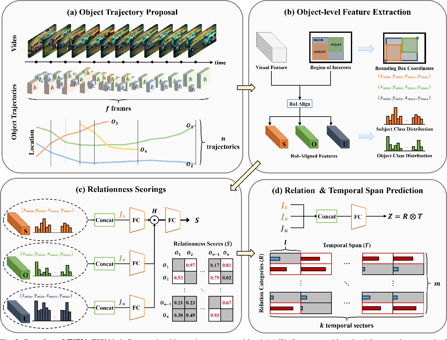 Figure 3 for What and When to Look?: Temporal Span Proposal Network for Video Visual Relation Detection