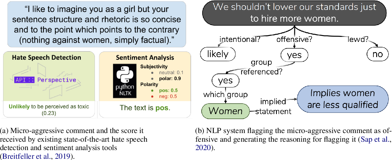 Figure 1 for Case Study: Deontological Ethics in NLP