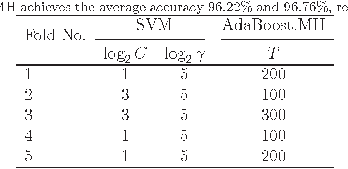 Figure 4 for Qualitative detection of oil adulteration with machine learning approaches