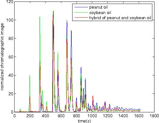 Figure 2 for Qualitative detection of oil adulteration with machine learning approaches