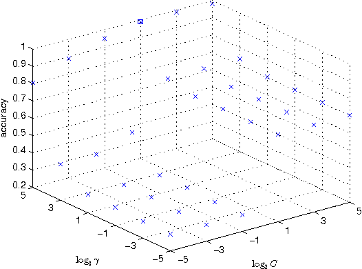 Figure 3 for Qualitative detection of oil adulteration with machine learning approaches
