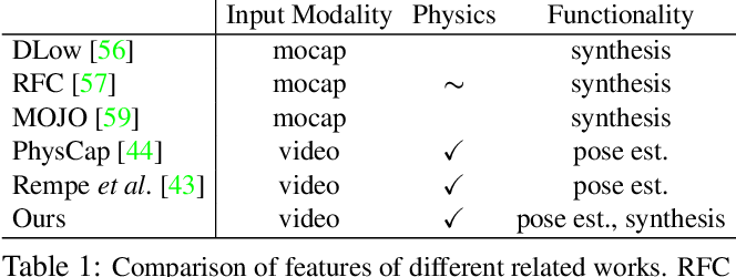 Figure 1 for Physics-based Human Motion Estimation and Synthesis from Videos