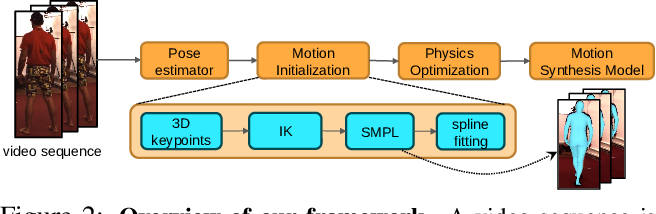 Figure 2 for Physics-based Human Motion Estimation and Synthesis from Videos