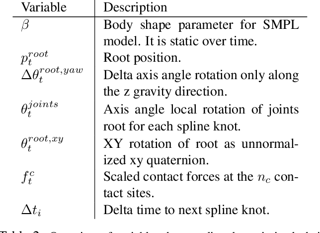 Figure 3 for Physics-based Human Motion Estimation and Synthesis from Videos
