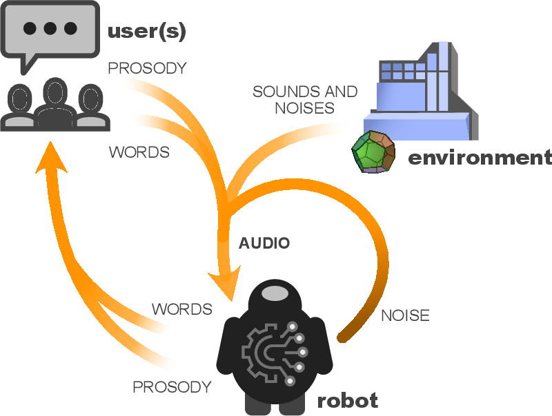 Figure 4 for Spoken Language Interaction with Robots: Research Issues and Recommendations, Report from the NSF Future Directions Workshop