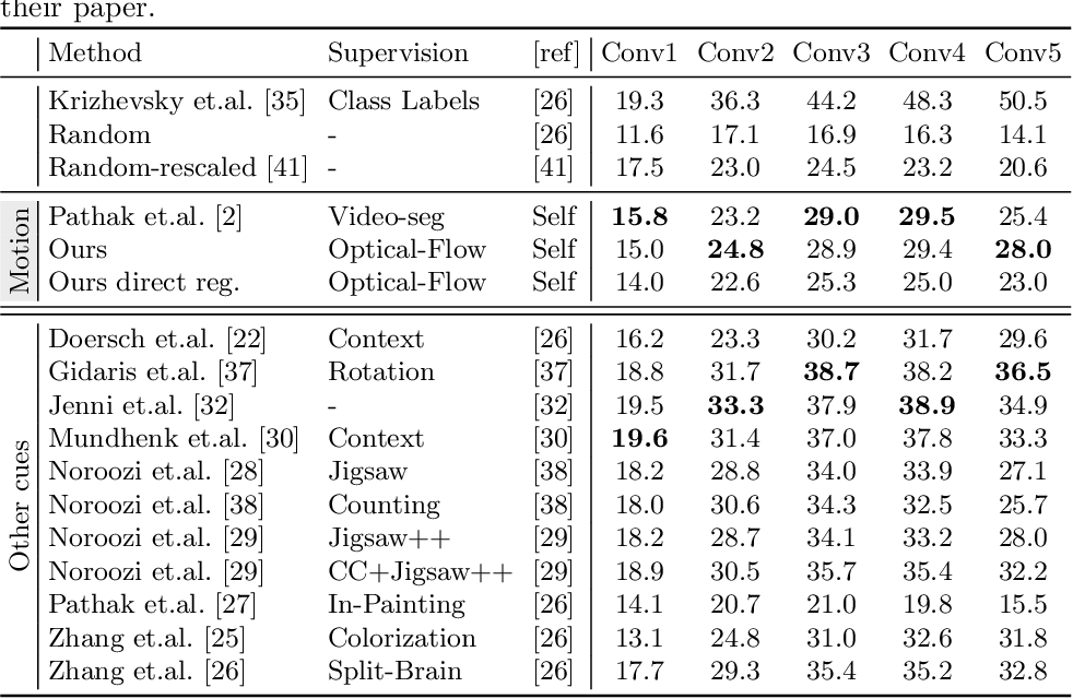 Figure 4 for Cross Pixel Optical Flow Similarity for Self-Supervised Learning