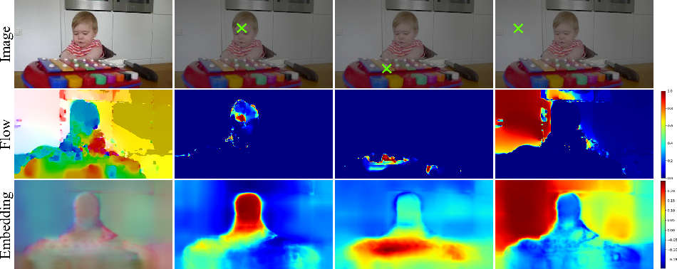 Figure 3 for Cross Pixel Optical Flow Similarity for Self-Supervised Learning