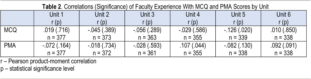 Table 2 from Effect of Experience Facilitating Problem-Based