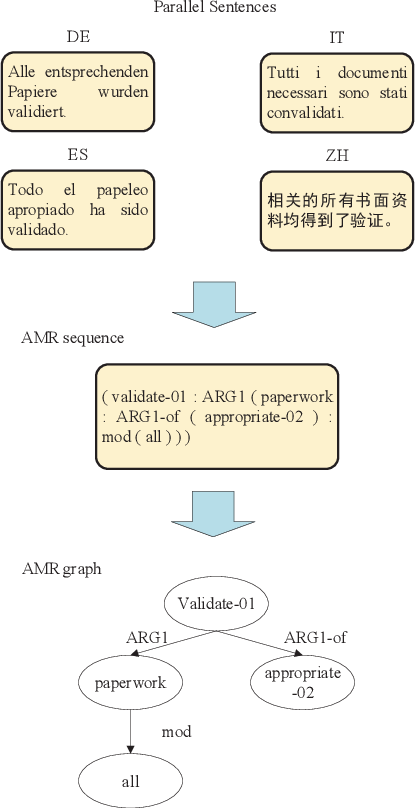 Figure 1 for Making Better Use of Bilingual Information for Cross-Lingual AMR Parsing