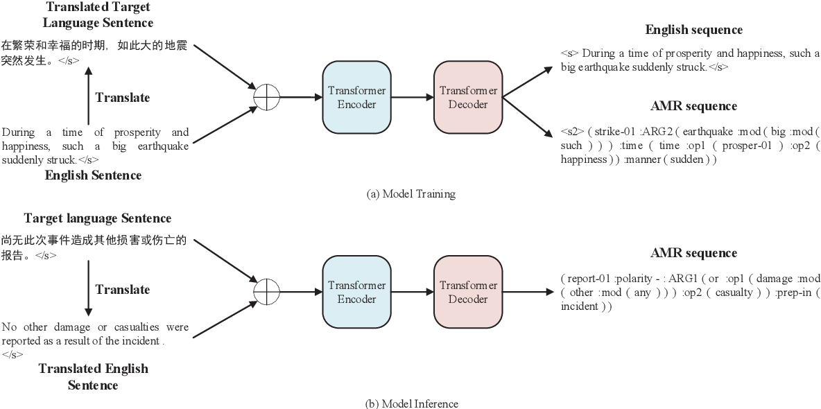 Figure 3 for Making Better Use of Bilingual Information for Cross-Lingual AMR Parsing