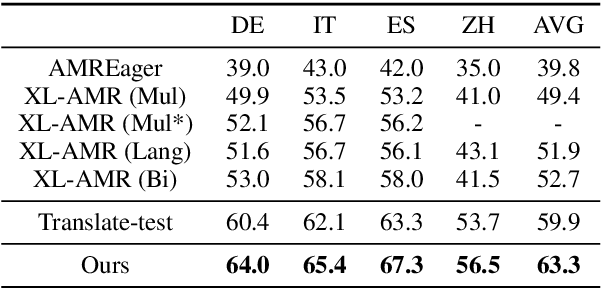 Figure 4 for Making Better Use of Bilingual Information for Cross-Lingual AMR Parsing