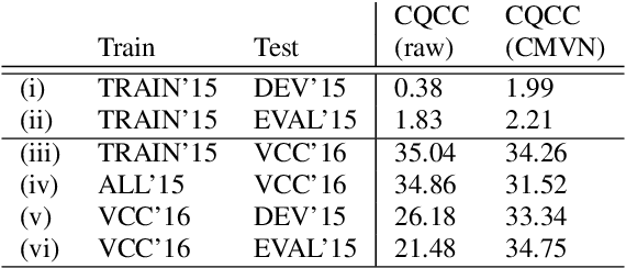 Figure 3 for A Spoofing Benchmark for the 2018 Voice Conversion Challenge: Leveraging from Spoofing Countermeasures for Speech Artifact Assessment
