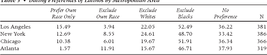 dating preferences by race