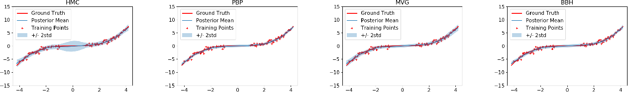 Figure 1 for Quality of Uncertainty Quantification for Bayesian Neural Network Inference