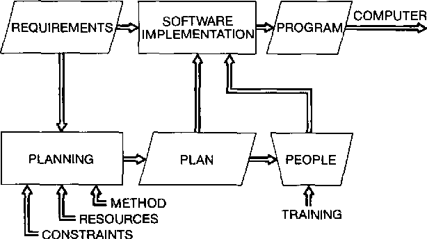 Figure 2 from The work breakdown structure in software