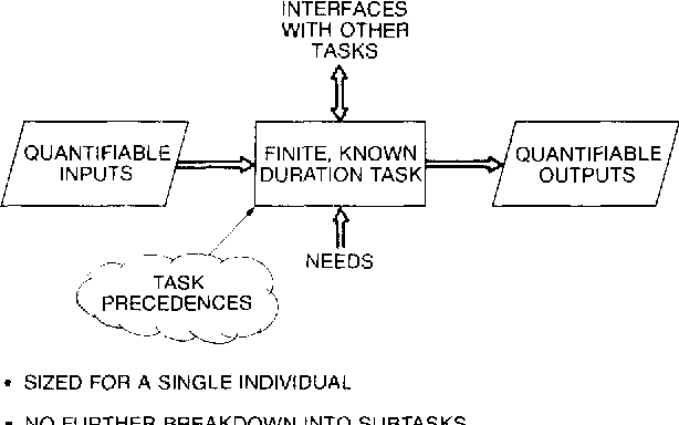 Figure 5 from The work breakdown structure in software project