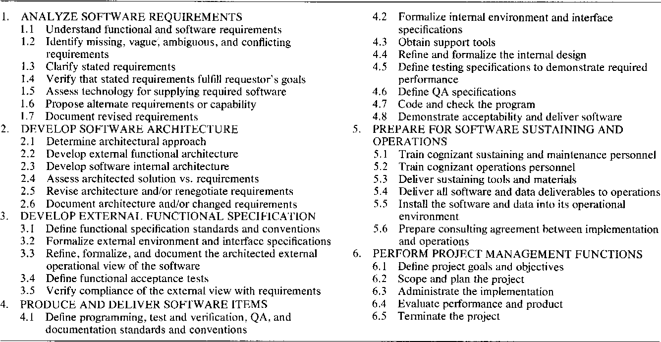 Table 1 from The work breakdown structure in software project