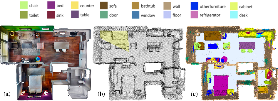 Figure 1 for Fully-Convolutional Point Networks for Large-Scale Point Clouds