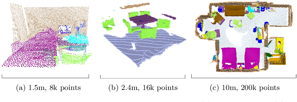 Figure 2 for Fully-Convolutional Point Networks for Large-Scale Point Clouds