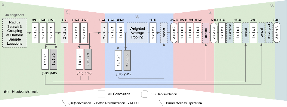 Figure 3 for Fully-Convolutional Point Networks for Large-Scale Point Clouds