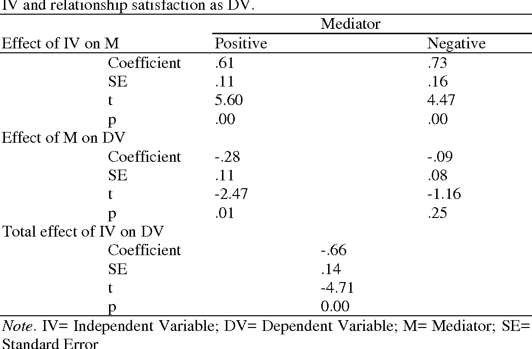 Table 3 from Narcissism and Romantic Relationship: The Mediating
