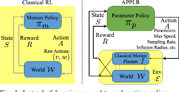 Figure 1 for APPLR: Adaptive Planner Parameter Learning from Reinforcement