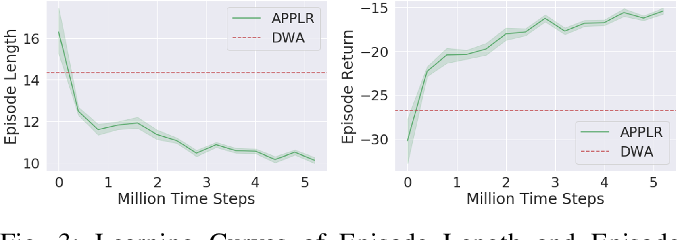 Figure 3 for APPLR: Adaptive Planner Parameter Learning from Reinforcement
