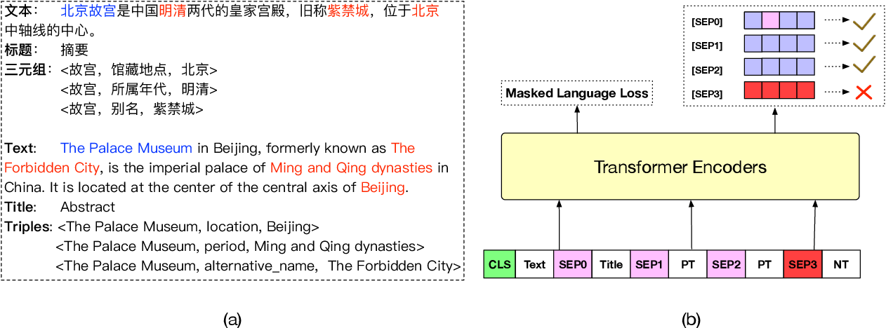 Figure 3 for TravelBERT: Pre-training Language Model Incorporating Domain-specific Heterogeneous Knowledge into A Unified Representation
