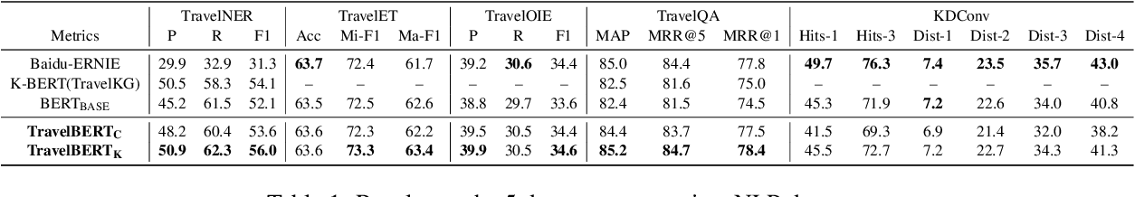 Figure 2 for TravelBERT: Pre-training Language Model Incorporating Domain-specific Heterogeneous Knowledge into A Unified Representation