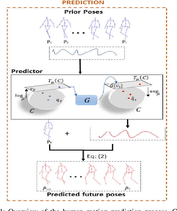 Figure 1 for Human Motion Prediction Using Manifold-Aware Wasserstein GAN